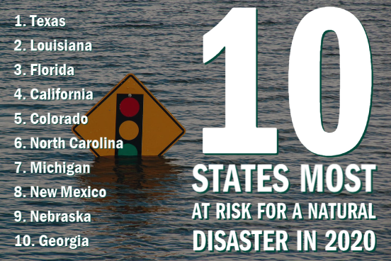 states most at risk for natural disasters